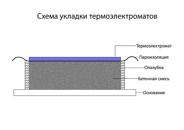 Схема укладки термоматов для прогрева бетона