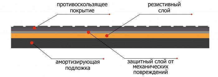 схема устройства греющих дорожек ФлексиХИТ