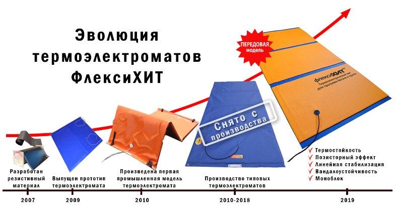 Новые термоматы ФлексиХИТ